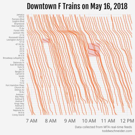 downtown f train delays