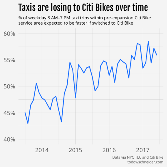 taxi vs. Citi Bike by month