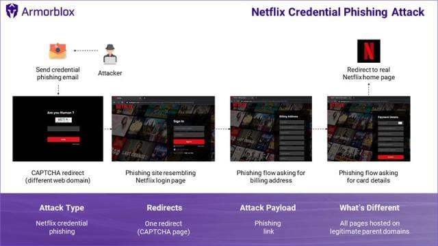 Image 2 : Netflix : faites attention, cette arnaque récupère vos informations de connexion et vos données bancaires