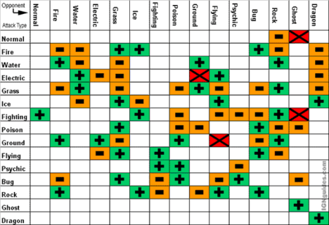 "This chart explains Pokémon weaknesses and advantages. ""+"" (green) means the attack is effective and deals twice the damage (ie: a Fire attack causes double damage when used on a Grass type) ""-"" (orange) means it is not effective and will only deal half the damage (ie: a Bug attack is not effective against a Fire opponent) ""X"" (red) means this attack can't hit that particular opponent type (ie: Electric techniques can't harm Ground Pokémon). Credit: IGN.com"