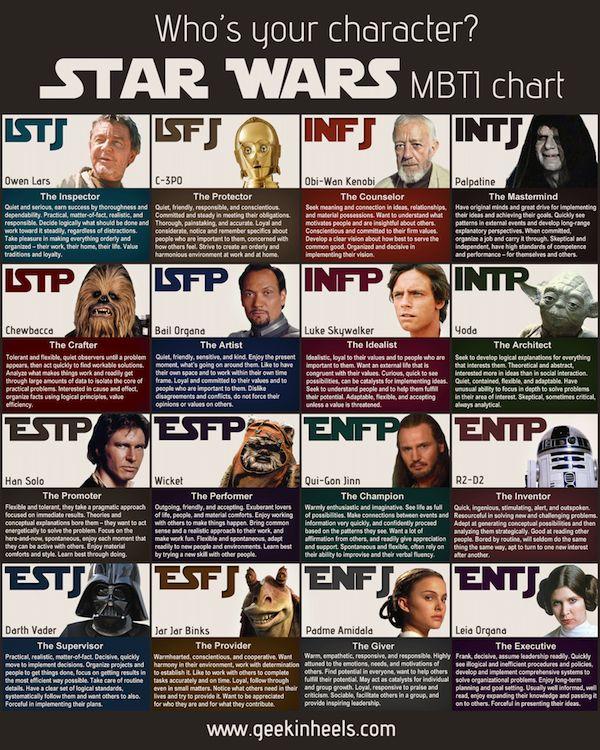 Sci Fi Personality Charts Personality Types