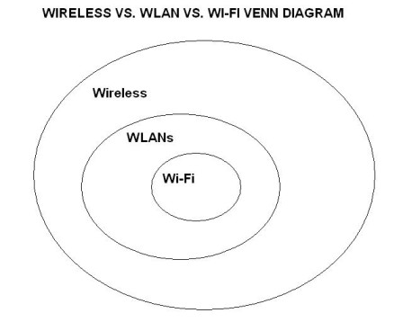 wireless vs. WLAN vs. Wi-Fi Venn diagram