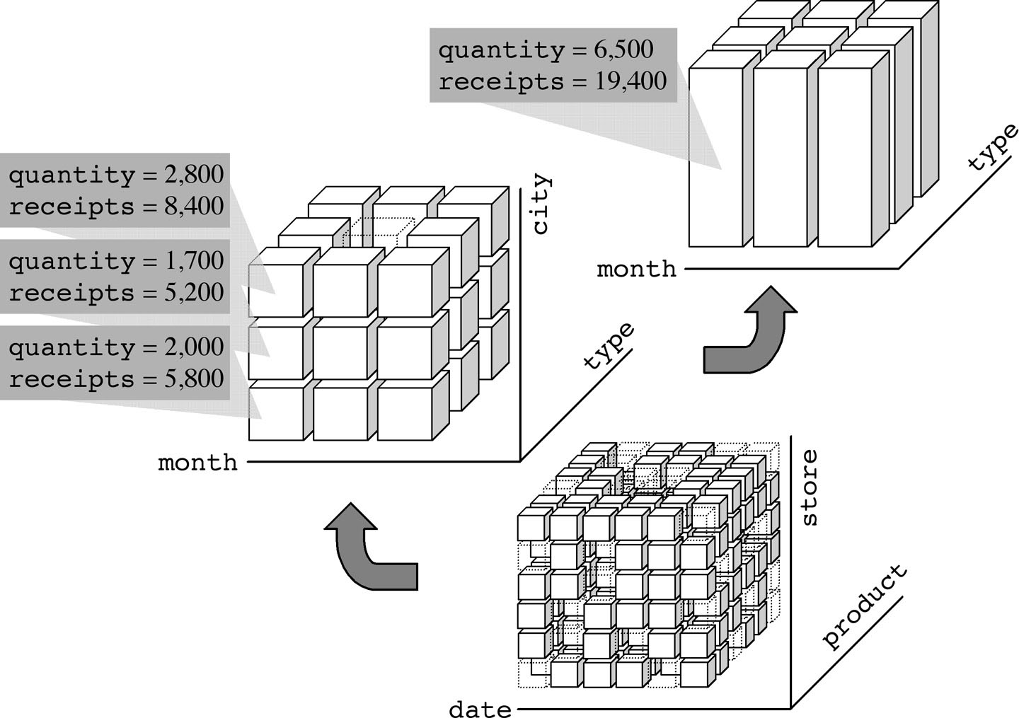 Advantages Of The Multidimensional Database Model And Cube