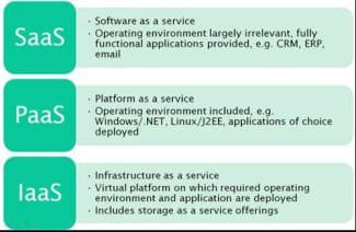 A list of SaaS, PaaS and IaaS offerings that have free tiers