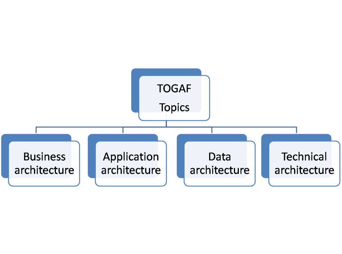 Image result for togaf certification
