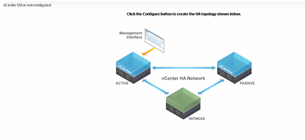 VCenter HA topology.