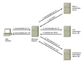 DNS servers interoperating