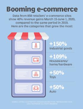 Graphic of e-commerce revenue gains