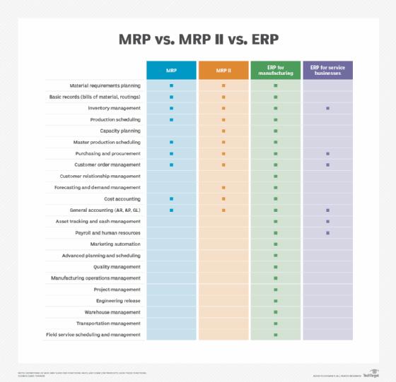 MRP vs. MRP II vs. ERP