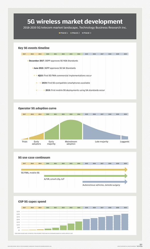 TBR's 5G telecom market landscape