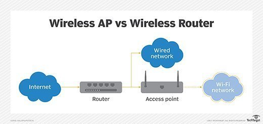 what's the difference between a wireless access point and