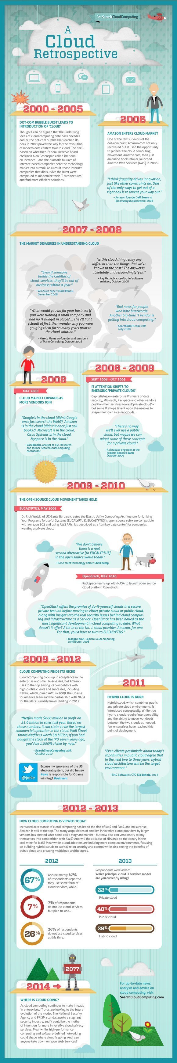 cloud computing timeline