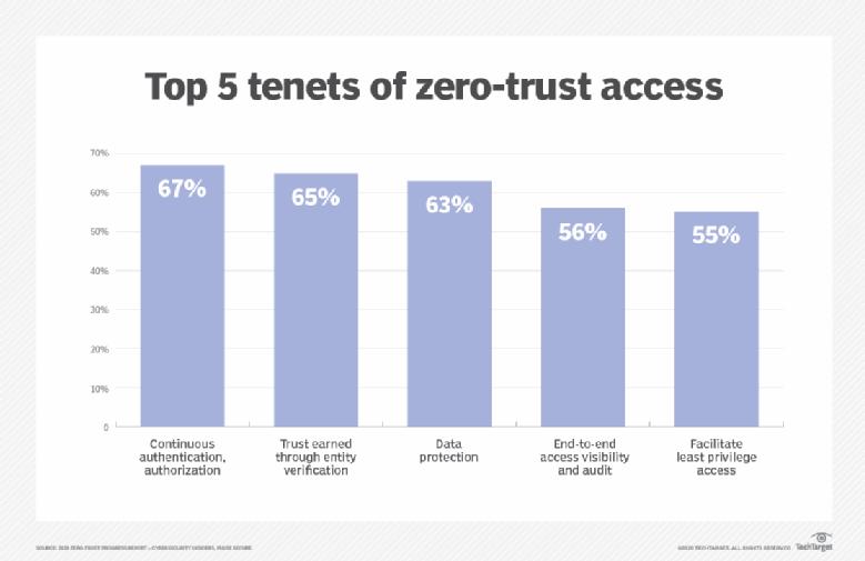 Os 5 princípios principais do acesso de confiança zero