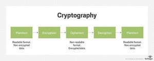 What is cryptography?  Definition from WhatIs
