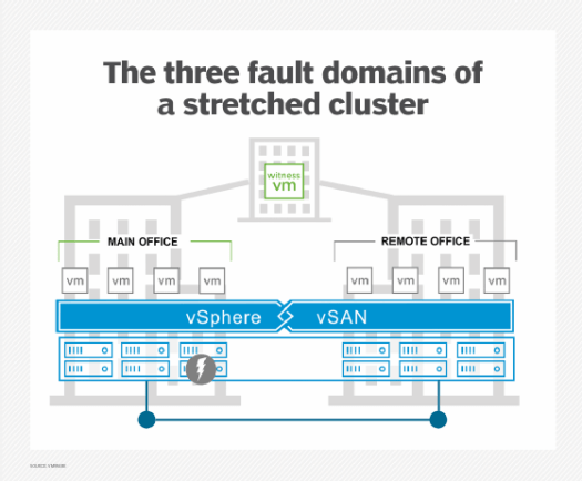 A VMware vSAN stretched cluster illustrated