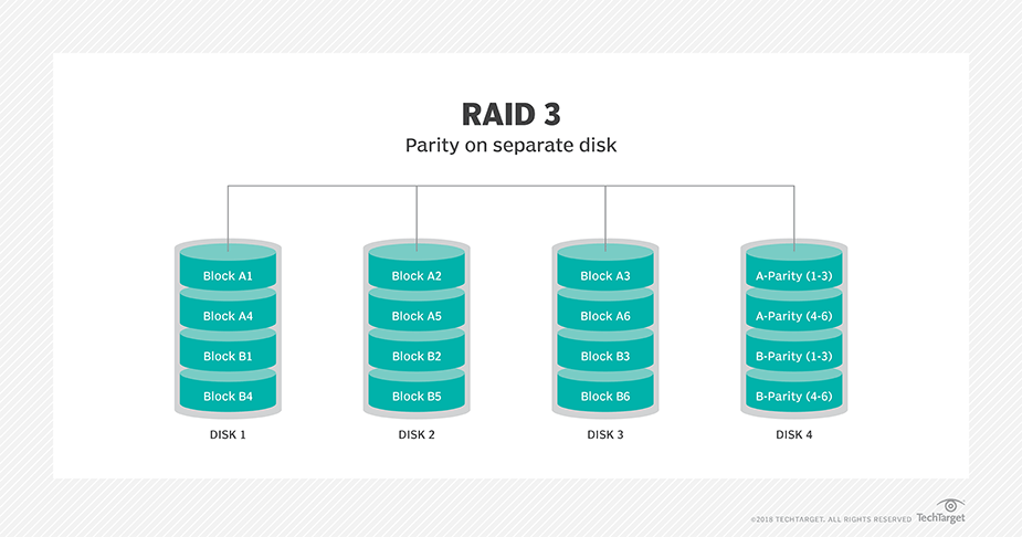 RAID (redundant array of independent disks) – Swetha's Tech