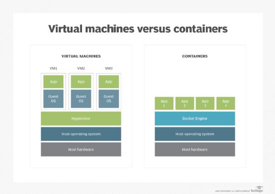 Data virtualization open source
