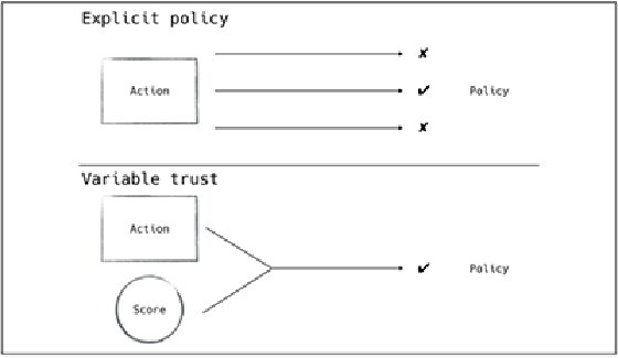 Explicit policy vs. variable trust image