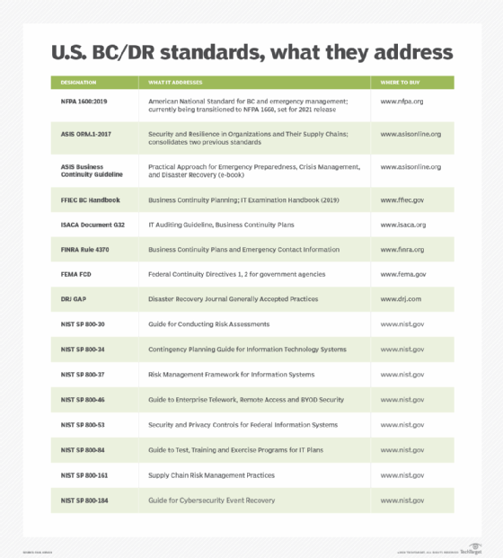 Table displaying U.S. business continuity and disaster recovery standards and descriptions