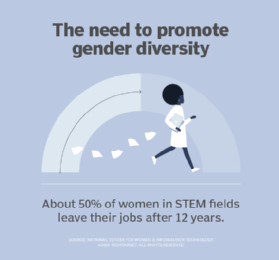 the need to promote gender diversity