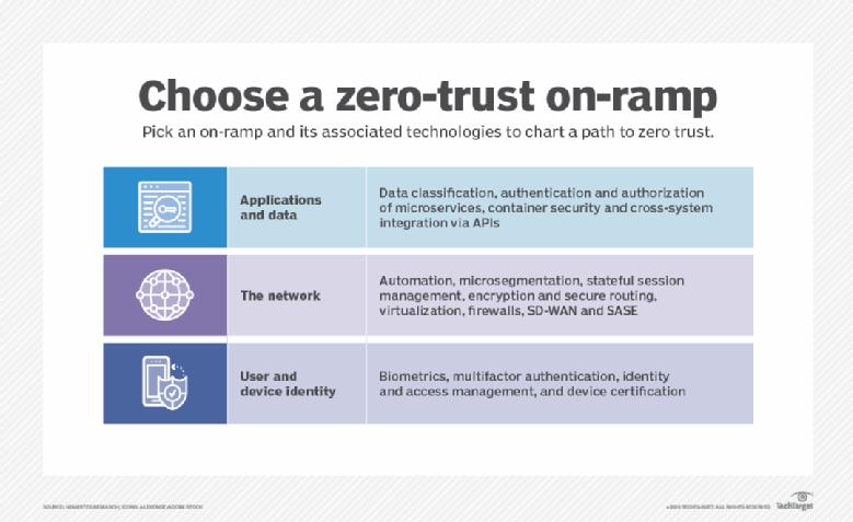 Opções de acesso de confiança zero
