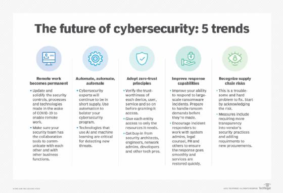 O futuro da cibersegurança: 5 tendências