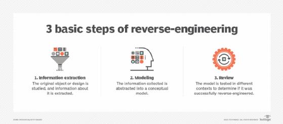 Three steps to reverse-engineering