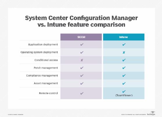 Vergleich von SCCM- und Intune-Funktionen