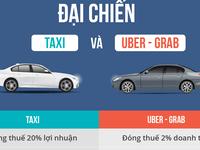 Vì sao Uber, Grab nộp thuế 2 doanh thu, taxi nộp 20% lợi nhuận?