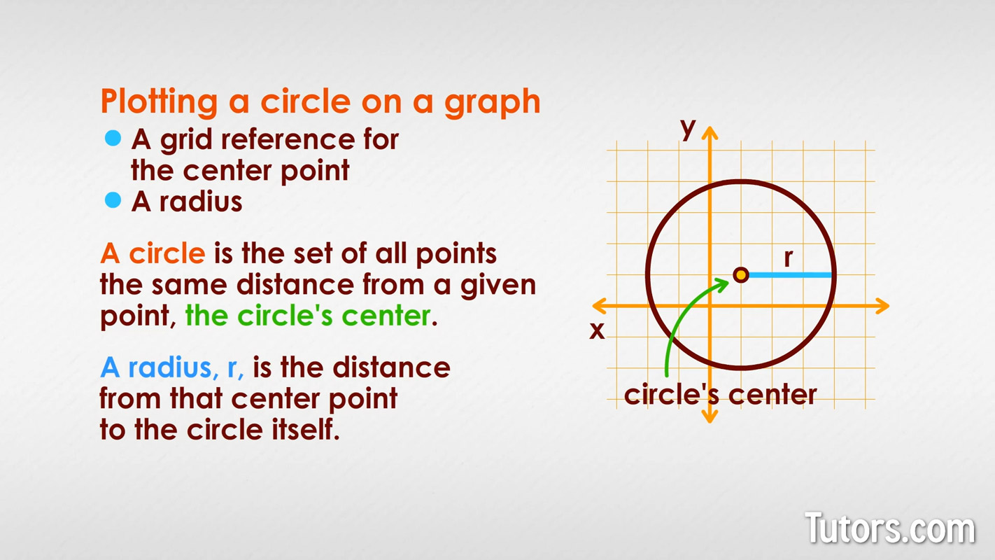 How To Graph A Circle