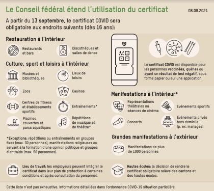 Covid certificates extension: within the restaurant or within the health club and not using a go?  It is going to be a nice of 100 francs