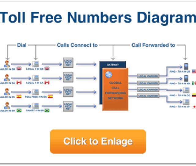 Call Forwarding Diagram
