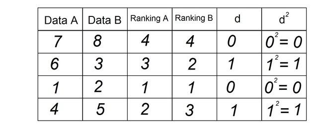 การจัดอันดับ d v kvadrate