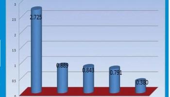 98 companies weather COVID-19 impact, post N6.1trn turnover