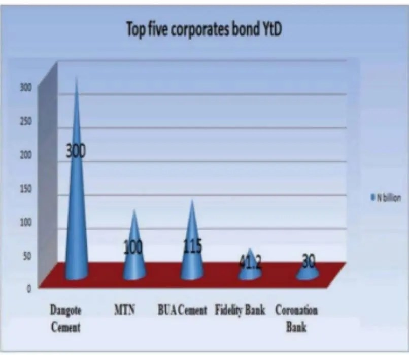 Alarm, as FG chokes private sector out of bonds market