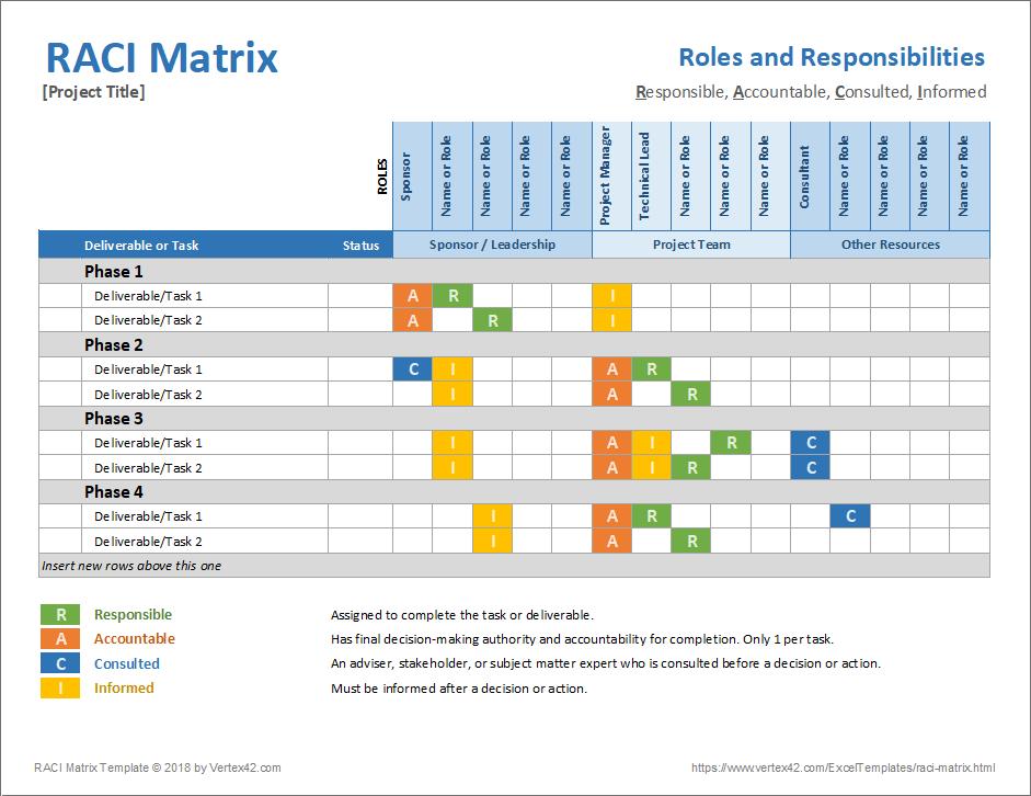 Raci Matrix Template
