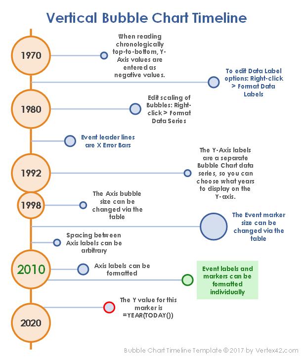 Excel Bubble Chart Timeline Template