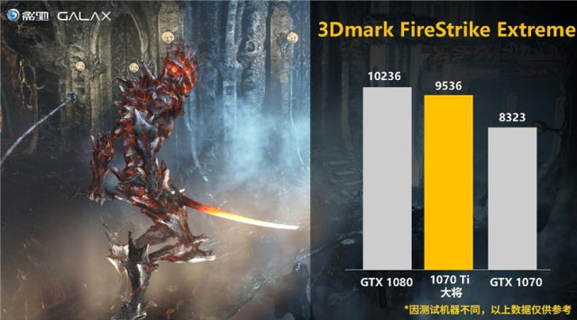 GALAX GTX1070Ti 3DMARK Nvidia GeForce GTX 1070 Ti will be having an overclocked performance
