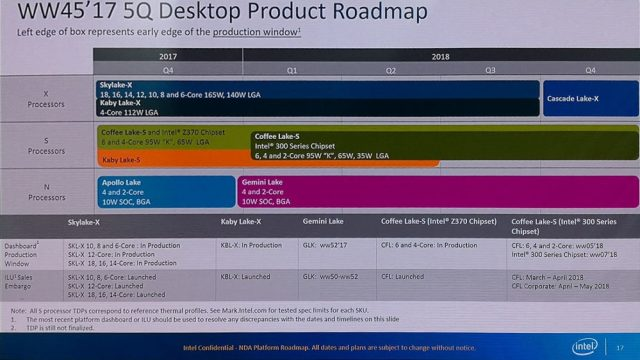 Intel 2018 Roadmap 1000x562 The latest roadmap by Intel shows the upcoming entry of Cascade Lake X in the SoCs market
