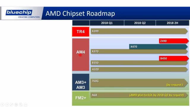 AMD 2018 Roadmap 1000x563 AMD Z490 vs Intel Z390: A German IT distributor spills the beans on AMD and Intels future roadmap