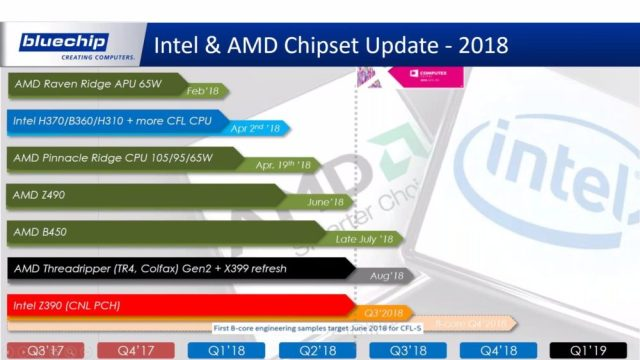 Intel AMD Roadmap 2018 1000x563 AMD Z490 vs Intel Z390: A German IT distributor spills the beans on AMD and Intels future roadmap