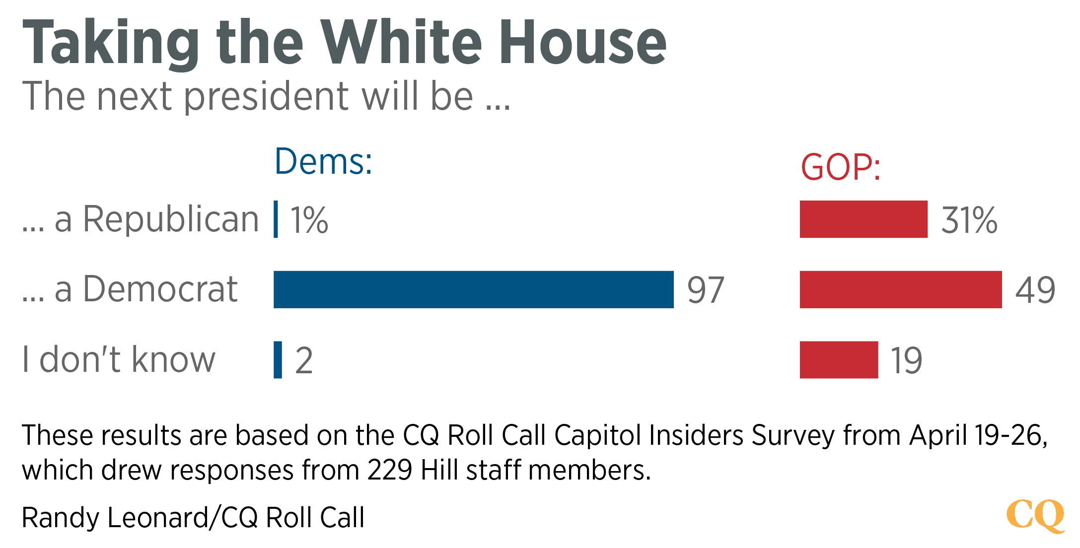 Survey - Taking White House-01