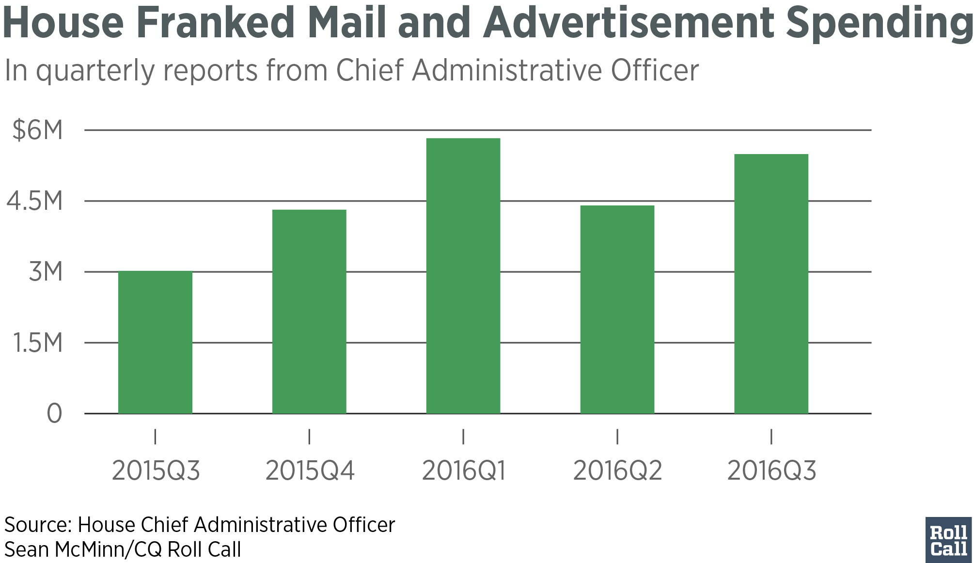 house_franked_mail_and_advertisement_spending_amount_chartbuilder-01