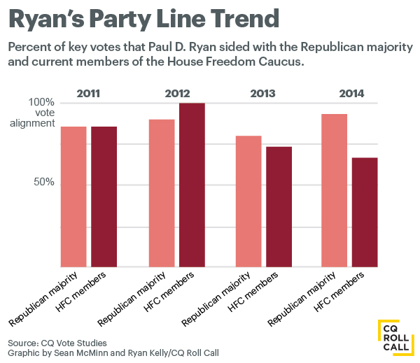 ryan-vote-trends