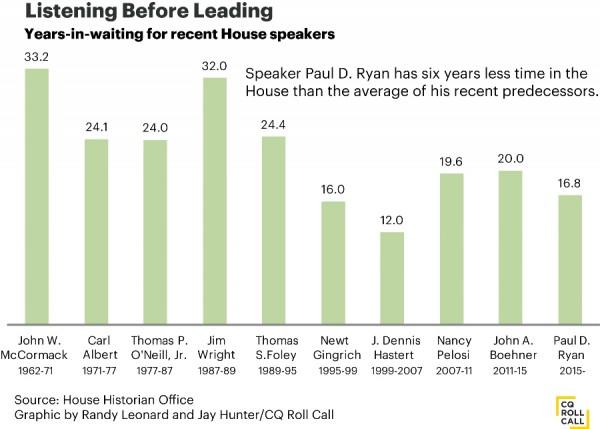 Speaker Rise