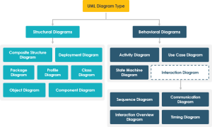 Overview of the 14 UML Diagram Types