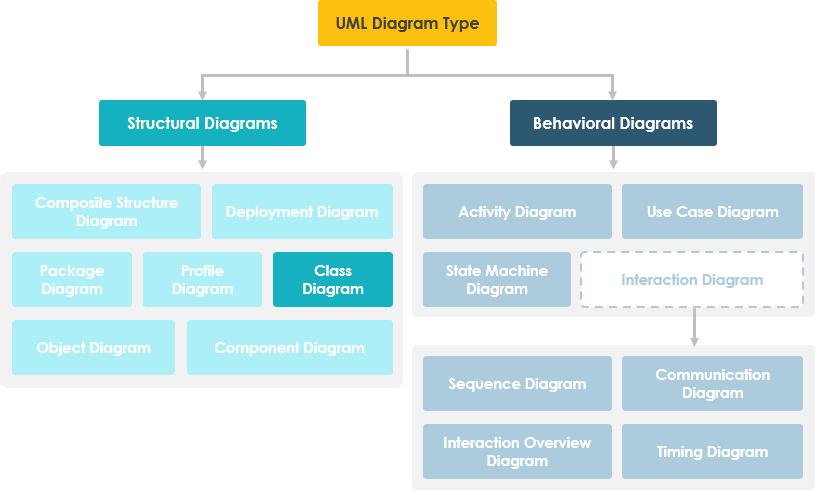 UML图层次结构中的类图
