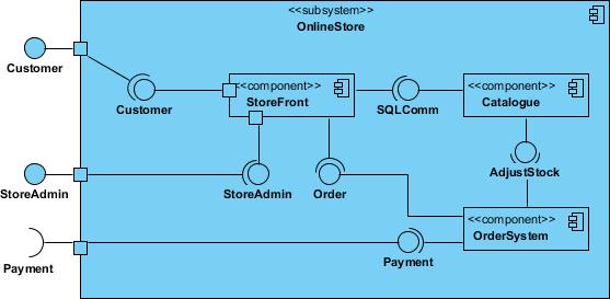 组件子系统