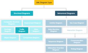 What is Profile Diagram in UML?