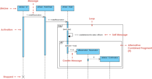 What is Sequence Diagram?